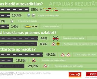 Aptauja: Autovadītājus biedē intensīva pilsētas satiksme un apgrūtinoši laikapstākļi