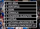 "Video: LBL spēka rangs: ""Ventspils"" vai VEF?"