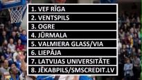 "LBL spēka rangs: ""Ventspils"" vai VEF?"
