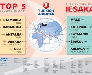 Foto: Iecienītākie Turkish Airlines lidojumu galamērķi